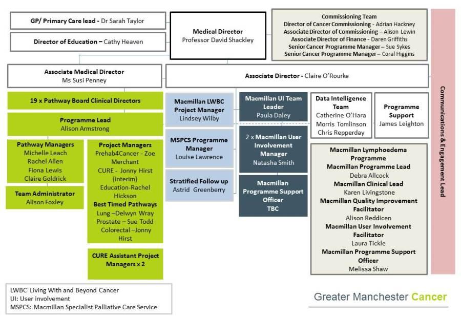Team structure Master
