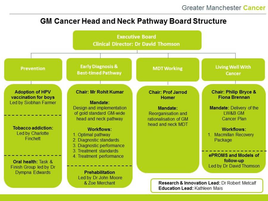 Master Board Structure and Subcommittee Membership