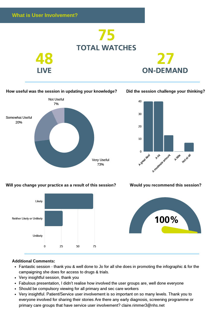 """Infographic showing user involvement in Virtual Cancer week. For the """"What is User Involvement"""" session, there were 75 total watches, 48 live and 27 on demand. 100% of viewers said they would recommend the session."""