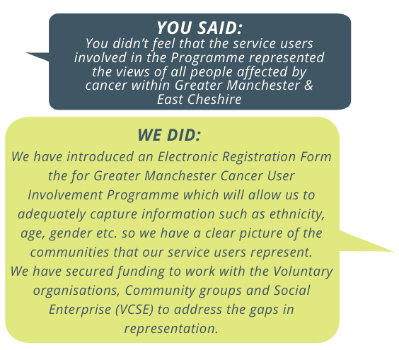 You said: You didn't feel that the service users involved in the programme represented the views of all people affected by cancer within Greater Manchester and East Cheshire. We did: We have introduced an electronic registration form for the greater manchester cancer user involvement programme which will allow us to adequately capture information such as ethnicity, age, gender etc, so we have a clear picture of the communities that our service users represent. We have secured funding to work with the voluntary organisations, community groups and social enterprise (VCSE) to address the gaps in representation.