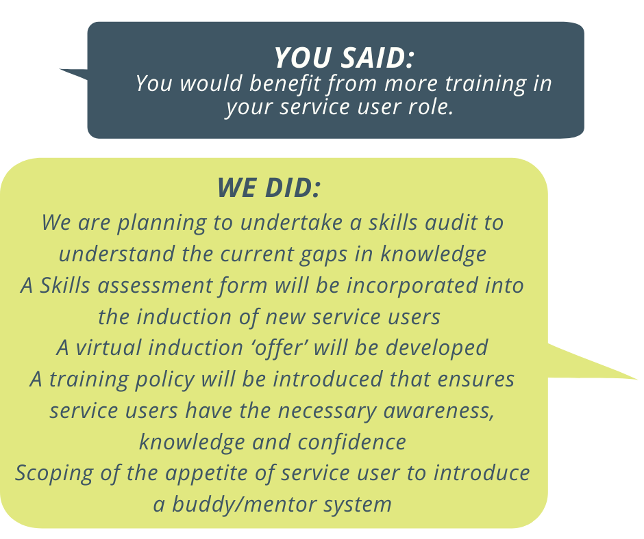 """You said: you wold benefit from more training in your service user role. We did: We are planning to undertake a skills audit to understand the current gaps in knowledge. A skilss assessment form will be incorporated into the induction of new service users. A virtual induction """"offer"""" will be developed. A training policy will be introduced that ensures service users have the necessary awareness, knowledge and confidence. Scoping of the appetite of service users to introduce a buddy / mentor system."""