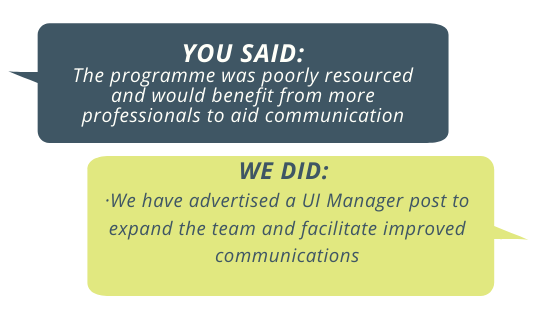 You said: the programme was poorly resourced and would benefit from more professionals to aid communication. We did: We have advertised a UI Manager post to expand the team and facilitate improved communications.